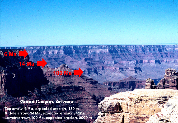 Figure 6: View of the Grand Canyon of the Colorado River from the South Rim. Arrows point to major gaps. Putative duration of gaps designated in millions of years (Ma), and expected erosion given in meters. Note the flat contacts across the layers, indicating little erosion and little time.