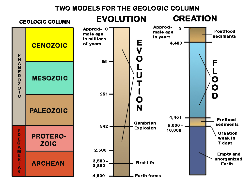 Figure 1: Two leading interpretations of the geologic layers. The geologic column (sequence) is given at the left, the long ages geologic interpretation in the middle and the recent creation interpretation at the right. Note the very different time scales for the two interpretations.